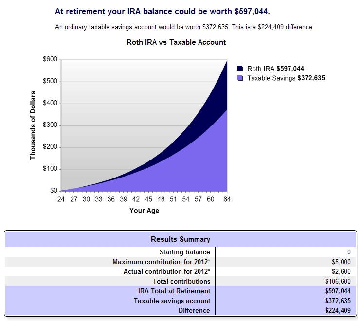 How Much Can I Contribute To Roth Ira 2012