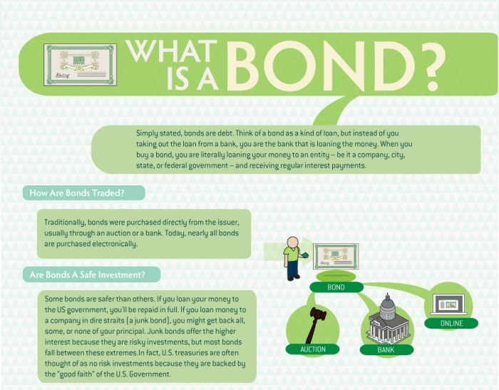 Mint Bonds