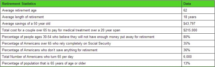 Stat Brain Retirement Stats 1