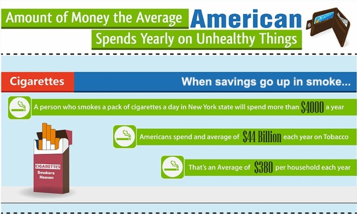 Unhealthy living infographic