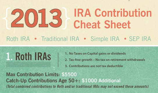 View My Back Office's entire IRA cheat sheet by clicking on the image above.