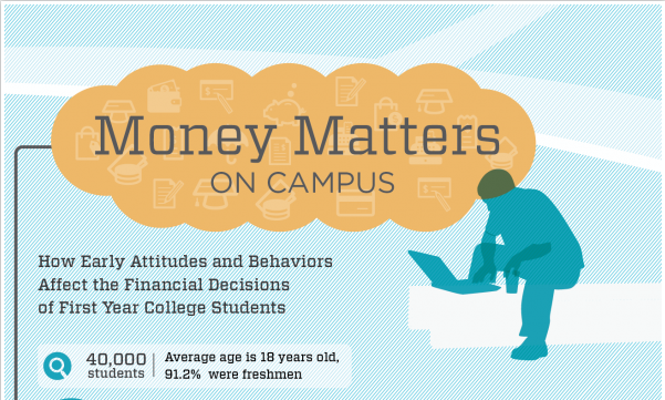 Money Matters On Campus