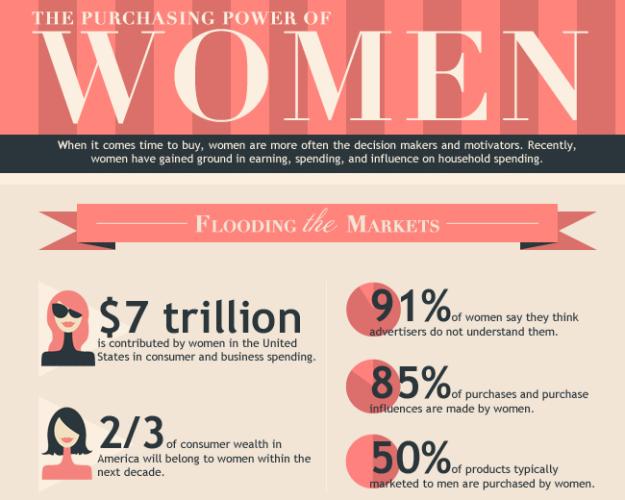 purchasing power of women