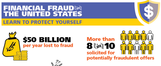 Fraud infographic