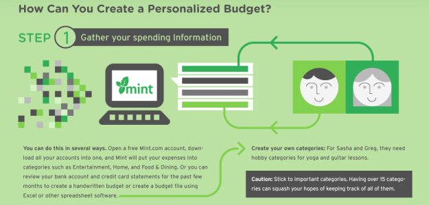 Create a Budget - Mint