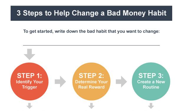 Bad Money Habit Diagram